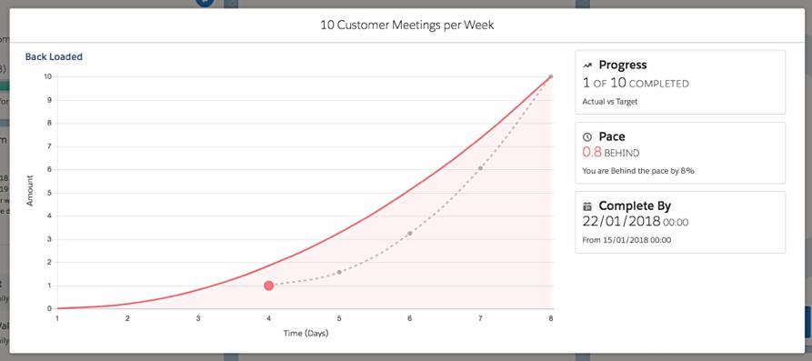 Customer meetings sales training