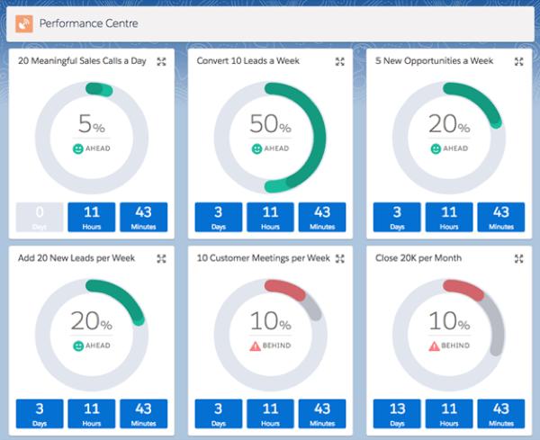 Sales Performance insight
