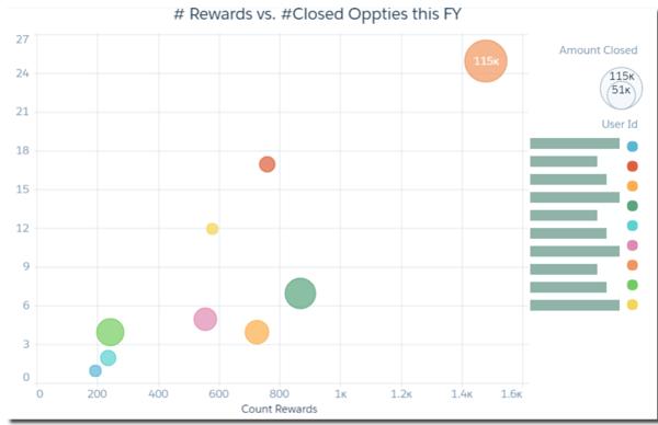 sales behaviour and revenue attainment