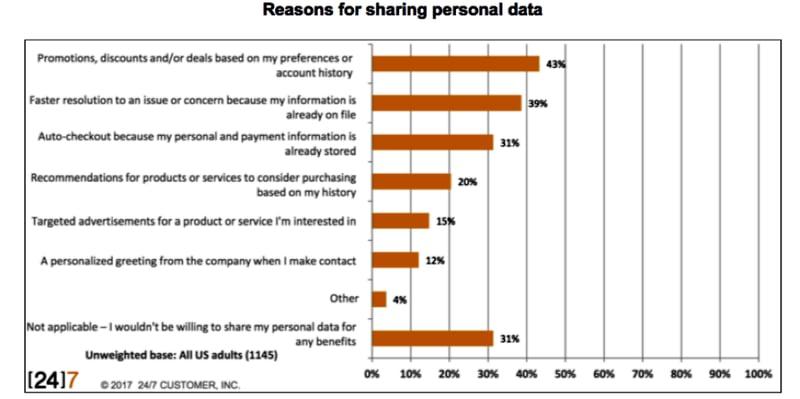 data-driven data